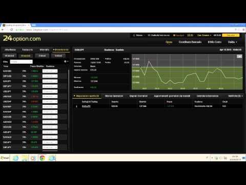 Grafici trading in tempo reale