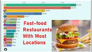 Fast-food Restaurants with most locations