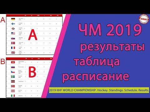 Чемпионат мира по хоккею 2019. Результаты. Расписание. Таблица.  3 тур. Итоги дня.