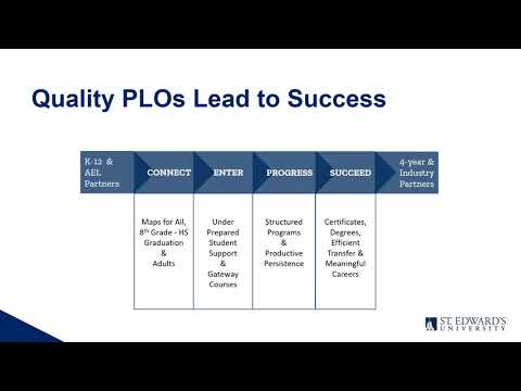 From Idea to Assessment: Crafting Program Learning Outcomes