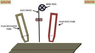 SUBMERGED ARC WELDING (UNDERSTAND EASILY)हिन्दी  ! LEARN AND GROW