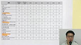 DSE CHEM 2018 試前準備