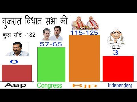 गुजरात में बीजेपी की बनेगी पांचवी बार सरकार   Gujarat Election Opinion Poll   कौन बनेगा मुख्यमंत्री