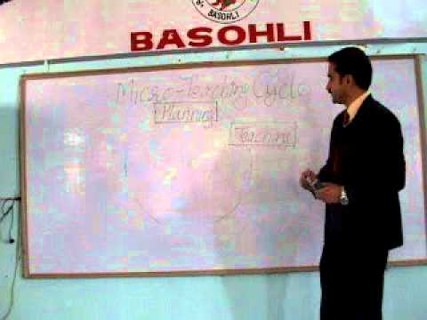 Micro teaching cycle by Astt. Prof. S.K.Pathania