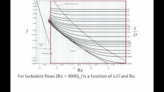 Fluid mechanics turbulent flow moody chart fluid mechanics topic 862 the moody chart ccuart Image collections