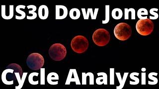 US30 Dow Jones Analysis April 2021