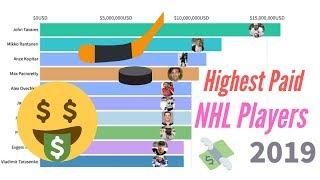 Highest Paid NHL Hockey Players 1989 -  2019