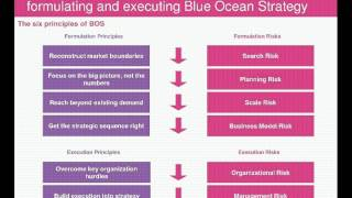 Blue Ocean Strategy  The Peaceful Strategy