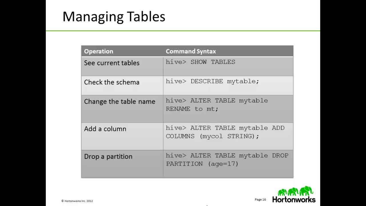 Hadoop Tutorial: Apache Hive - Hortonworks