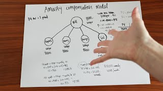the Amway Compensation Model explained