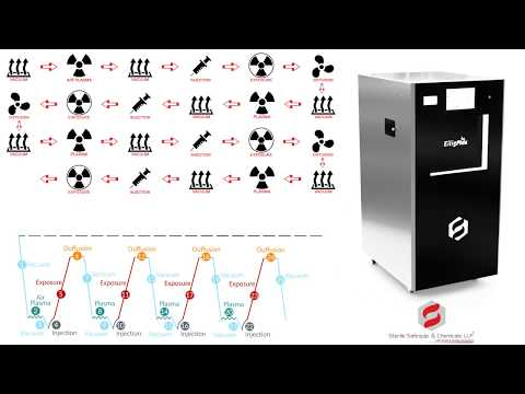 Hydrogen Peroxide Plasma Sterilizer