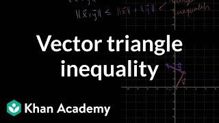 Linear Algebra: Vector Triangle Inequality
