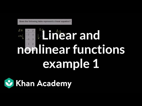 (8.F.A.3)Linear and nonlinear functions