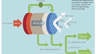 Carbon Dioxide - Electricity