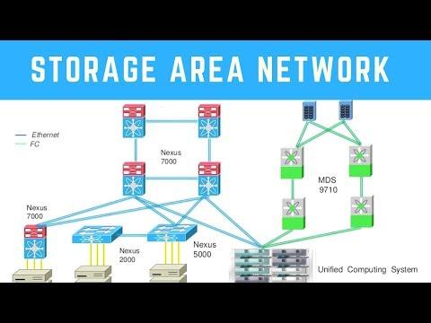 Storage Area Network   Network Basics - YouTube