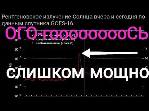 На Солнце произошла Мощнейшая вспышка,  обзор графиков магнитных бурь