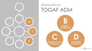 Introduction to TOGAF ADM - Phase B-C-D Business, Information Systems and Technology Architectures