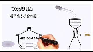 Organic Practical Setup 6. Vacuum filtration & m.p. determination