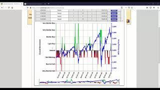 Market Sentiment Indicator October 9th