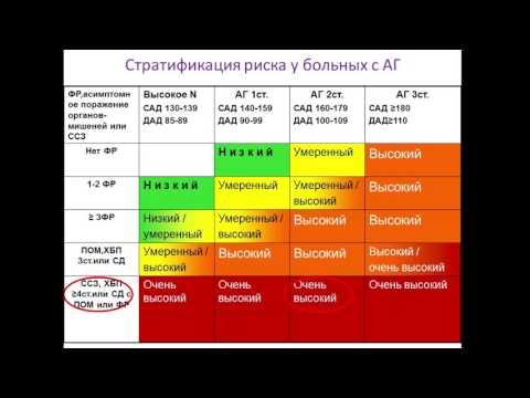 Сахар в крови 5 глюкометр