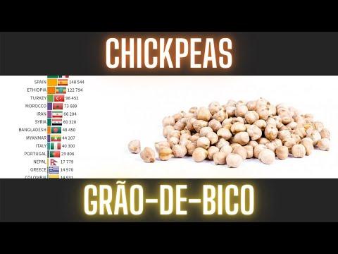 Os maiores produtores de gro-de-bico do mundo