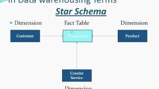Datawarehousing Concepts Basics (Fact and Dimension Table)