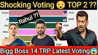 Bigg Boss 14 VOTING - BIGG BOSS 14 TRP RATING || NEW RATING OF ALL CONTESTANTS || NEW VOTING TREND