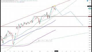 Wall Street – Kommen die Bullen schon wieder zurück?