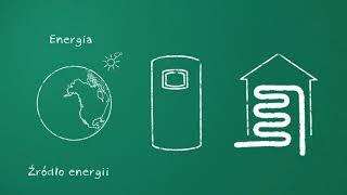 Junkers-Bosch przedstawia: Jak działa pompa ciepła
