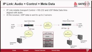 GatesAir Intraplex المنتجات في IBC 2015