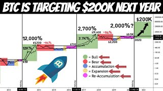 BITCOIN MAKES ANOTHER ATH $26,000!!! | Here is What BTC Price We Should Expect by the End of 2020