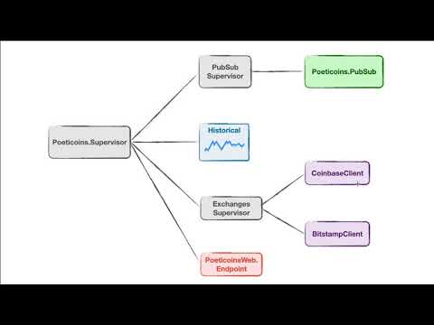 Phoenix LiveView Course: Intro to Poeticoins Elixir application