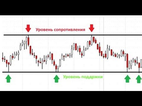 Индикатор atr для бинарных опционов