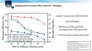 Charging Filter Material with Eltex POWER CHARGER
