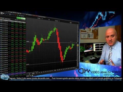 Piattaforma per fare trading