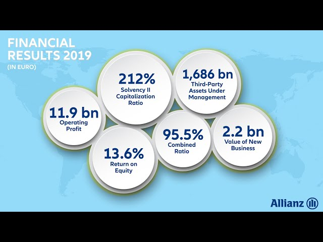 allianz FY2019 results