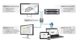 Get to Know the DriveWorks Pro Modules