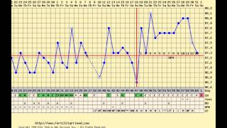 Charting after birth control pills, long cycle, spotting, late ovulation, rocky temperatures