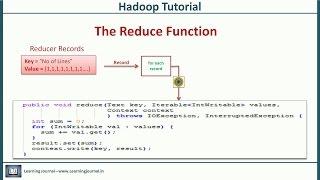 Hadoop Tutorial - The Map Reduce