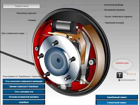Принцип работы стояночного тормоза, барабанный тормоз. Купить ручной тормоз