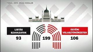 Választás 2018: Ön elmegy szavazni?