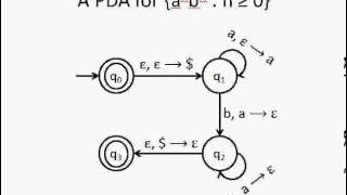 Automata Theory : Push Down Automata Tutorial (PDA) Part 1