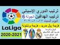 ترتيب الدوري الاسباني وترتيب الهدافين الجولة 6 اليوم السبت 17-10-2020 - هزيمة الريال وهزيمة برشلونة