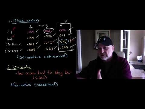 For CFA exam preparation - what works and what does not - based ...