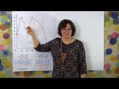 Нумерология по дате рождения. График судьбы и воли. Школа Анастасии Даниловой
