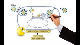 Pharmacology - ANTIVIRAL DRUGS (MADE EASY)