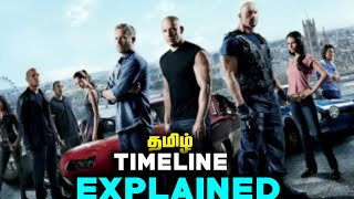 Fast & Furious Timeline Explained in Tamil