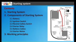 Starting System Components And How It Works