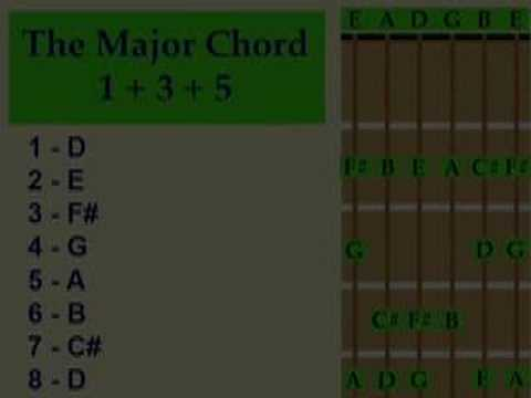 How To Build Guitar Chords