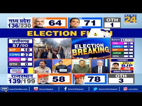 #MadhyaPradesh: 197 सीटों के रुझान में 101 सीटों पर कांग्रेस आगे, बहुमत से 15 सीट दूर कांग्रेस